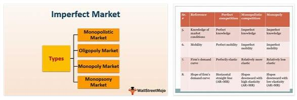 What is imperfect market