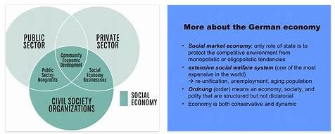 What is social market economy