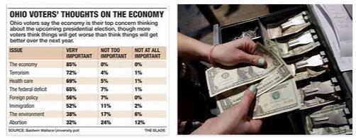 Ohio Economy and Education